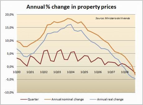 Форма и график оплаты покупки недвижимости в Испании